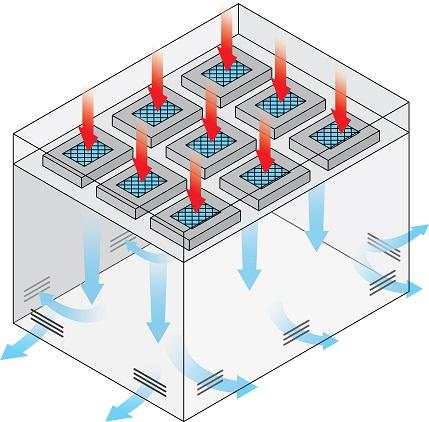 Cleanroom Single pass diagram
